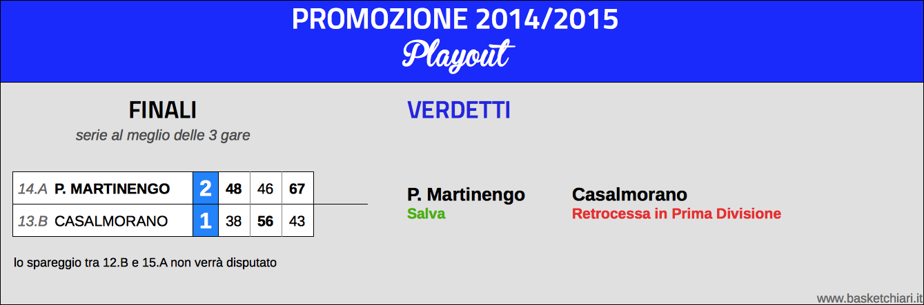 Promozione: Playout 2014/2015
