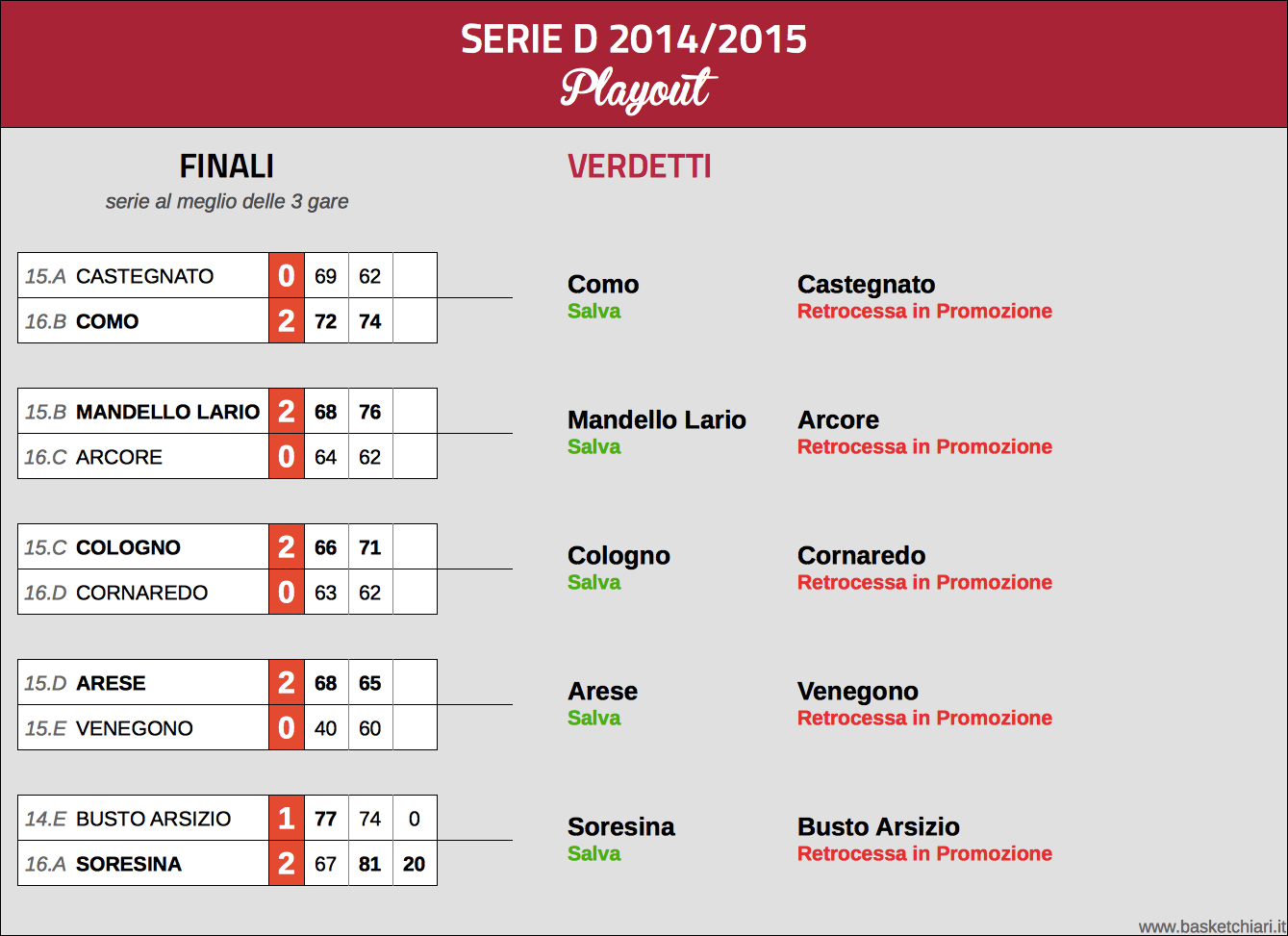 Serie D: Playout 2014/2015