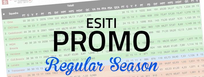 Esiti Regular Season Promozione